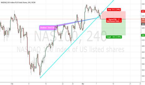 NAS100: NASDAQ 100