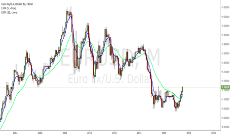 EURUSD: look at EU on Monthly