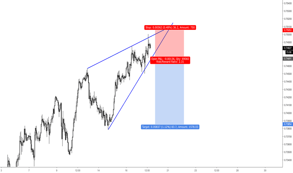 CADCHF: CADCHF / H1 / RISING WEDGE