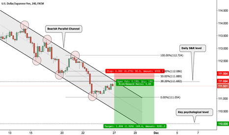 USDJPY: Short trade on the Ninja