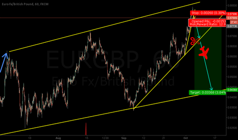 EURGBP: EURGBP - Good Risk Reward Opportunity