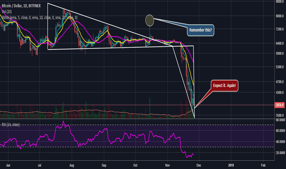 BTCUSD: Not Before Some Stop Hunting