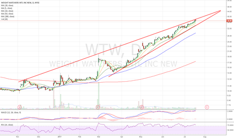 WTW: Top of wedge resistance