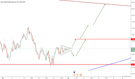 NZDJPY: BUY SETUP