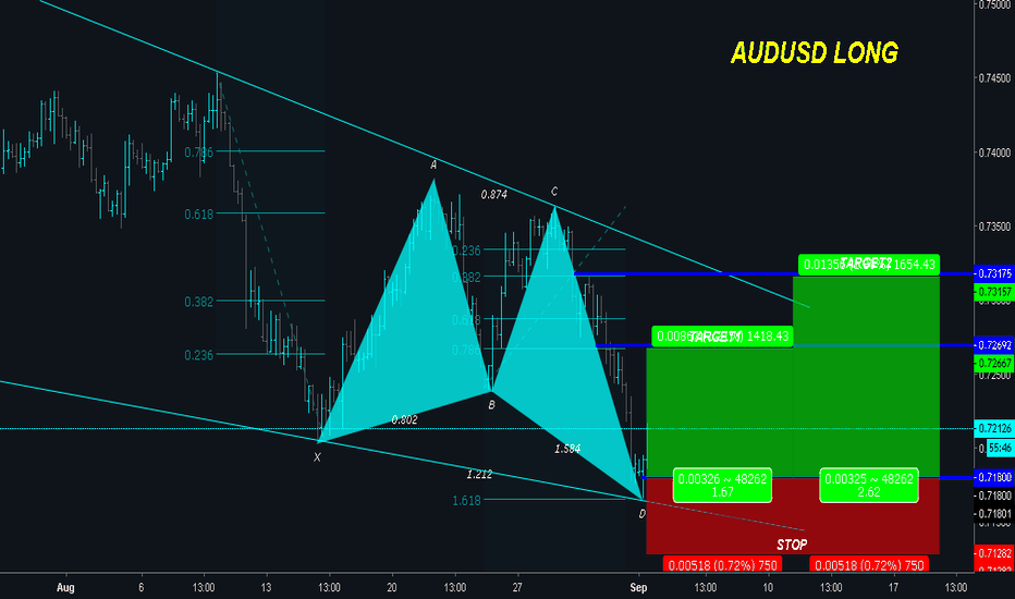 AUDUSD: AUDUSD is Forming BULLISH BUTTERFLY - Potential for Reversal!