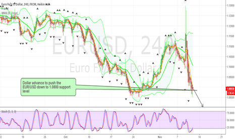 EURUSD: EUR/USD Bearish advance