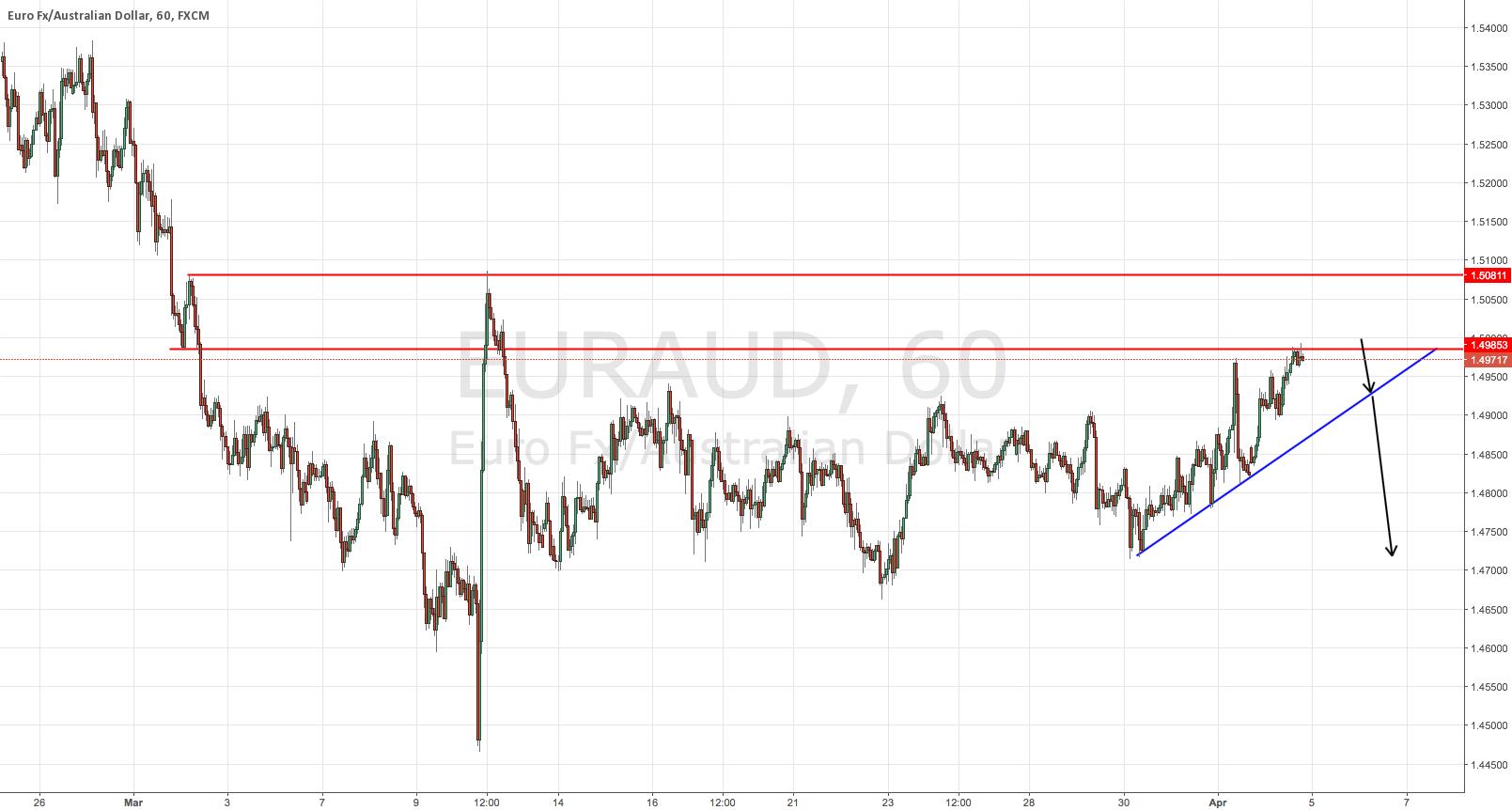 EURUAD Potential Short Signal Update