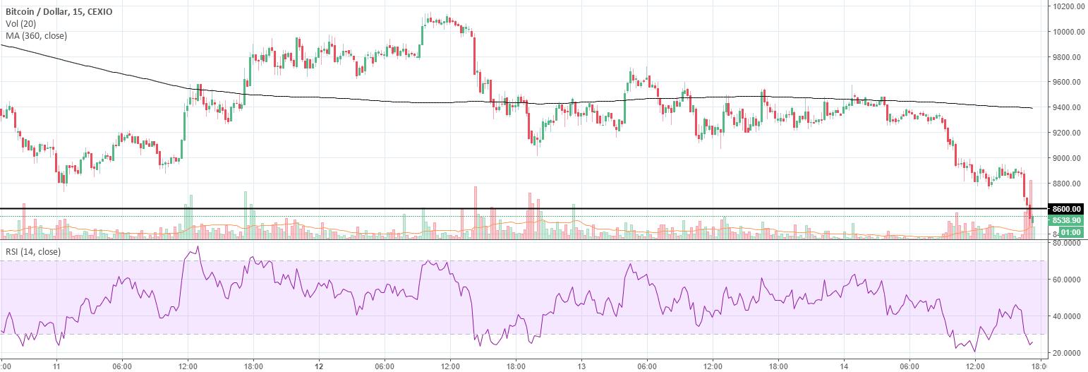 Bitcoin (BTC) MA Death/Golden Cross Analysis (Part 3) ---> +6.5%