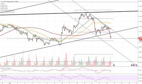 EURNZD: EUR/NZD 1H Chart: Breakout of pattern
