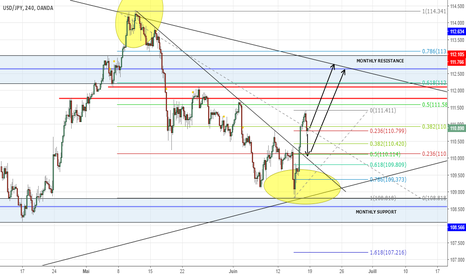 USDJPY: USDJPY LONG IDEAL