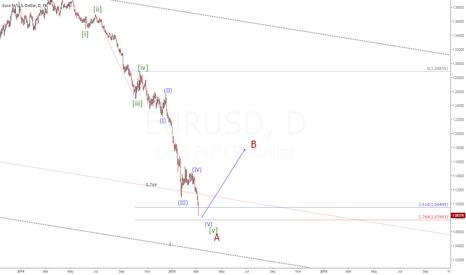 EURUSD: EURUSD(D1) Wave reviewed