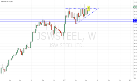 JSWSTEEL: JSW STEEL -  Trending Up (Ascending Triangle)