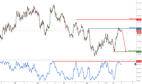 AUDUSD: AUDUSD Strategic View: Testing major resistance, time to sell