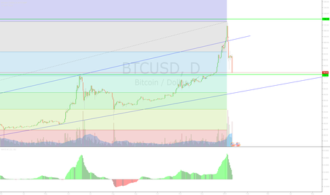 BTCUSD: JUST BOUGHT ANOTHER  BATCH