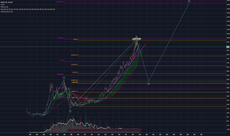 NDAQ: NASDAQ at the top of the 3-wave?