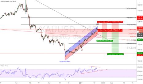 XAUUSD: XAU/USD short