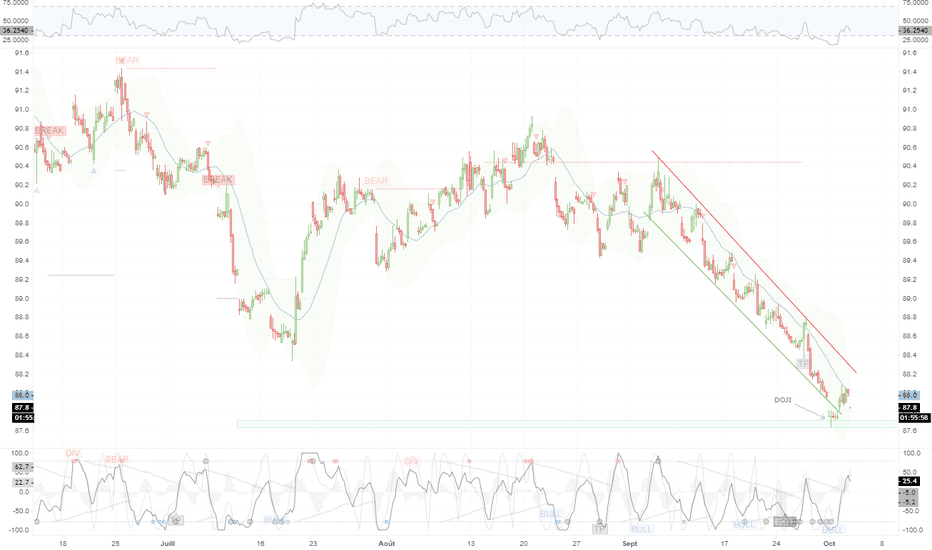 JXY: Yen - DOJI + rebond en cours
