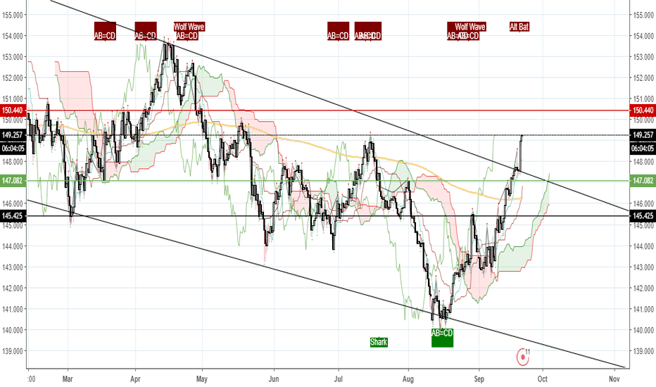 GBPJPY: This are the doors of the new world