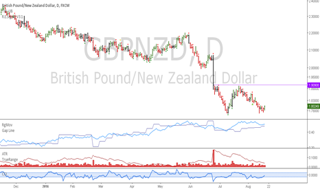 GBPNZD: GBPNZD: Long at market