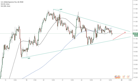 USDJPY: USD/JPY Small breakout chance