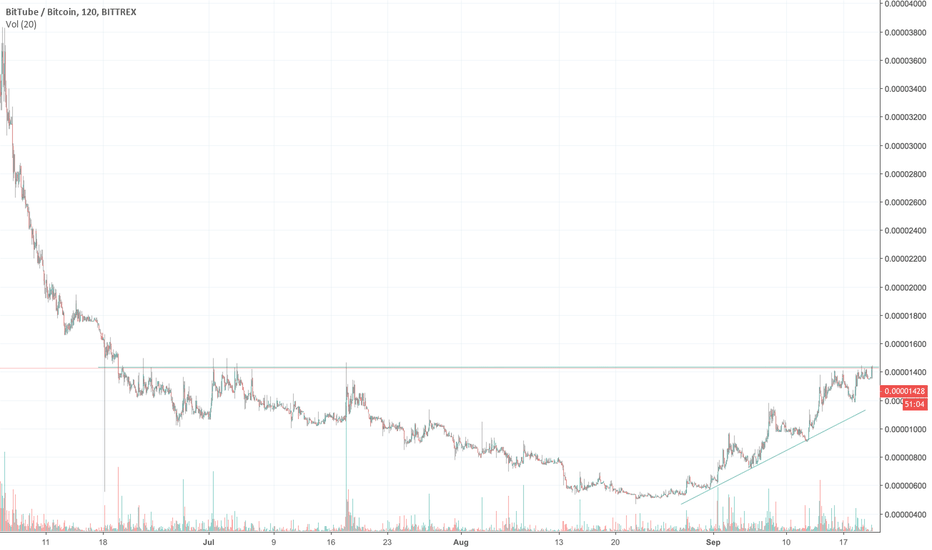 TUBEBTC: TUBE - Break of 1435 Sats and the sky is the limit...