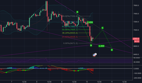 BTCUSD: Short strategy for BTCUSD