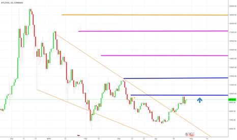 BTCUSD: BTC He will return to the track and proceed with the climb