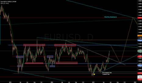 EURUSD: EURUSD - Short at resistance for a pull back