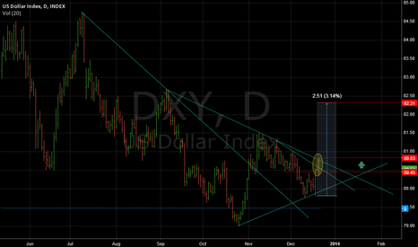 DXY: US dollar index
