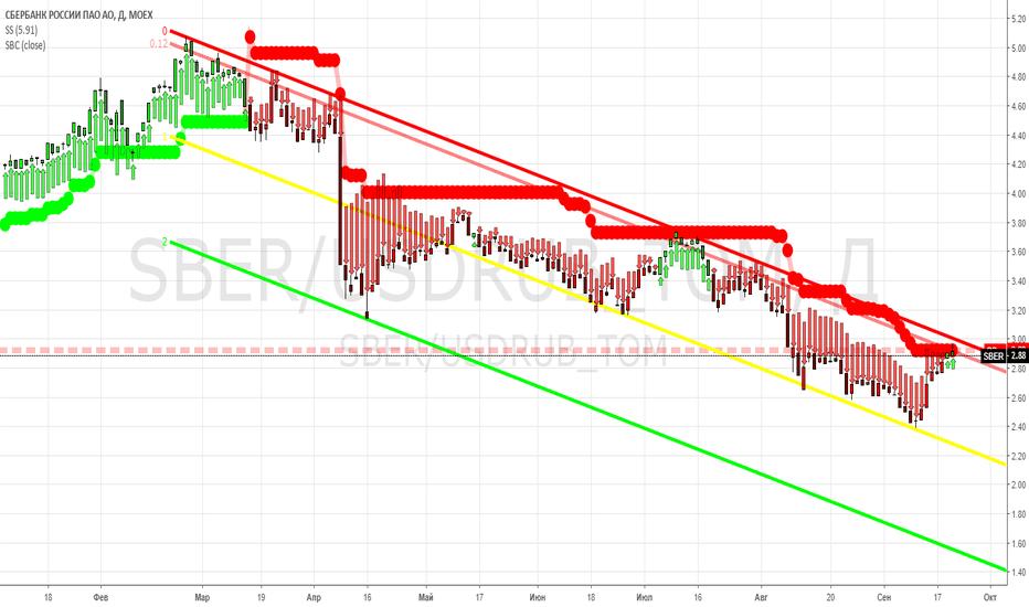 SBER/USDRUB_TOM: SBER - в долларах