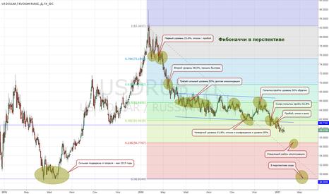 USDRUB: Мысли про доллар/рубль USD/RUB