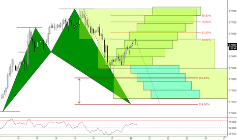 CADCHF: (2h) The Boxes & Bullish Shark Territory