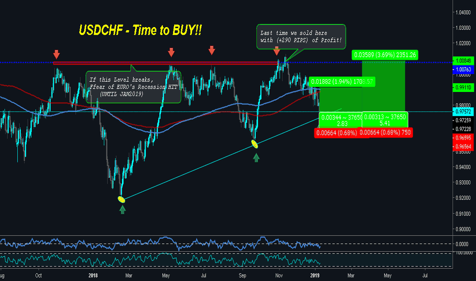 USDCHF: USDCHF - Reversal is Here (BUY NOW!!)