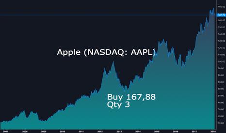AAPL: Покупка Apple перед отчетностью за IV квартал 2017 г.