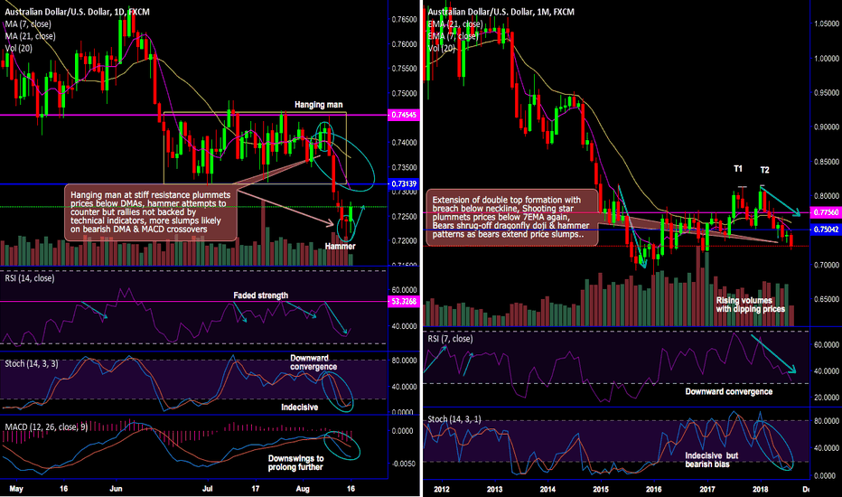 AUDUSD: AUD/USD bulls bounce back with hammer on Aussie unemployment