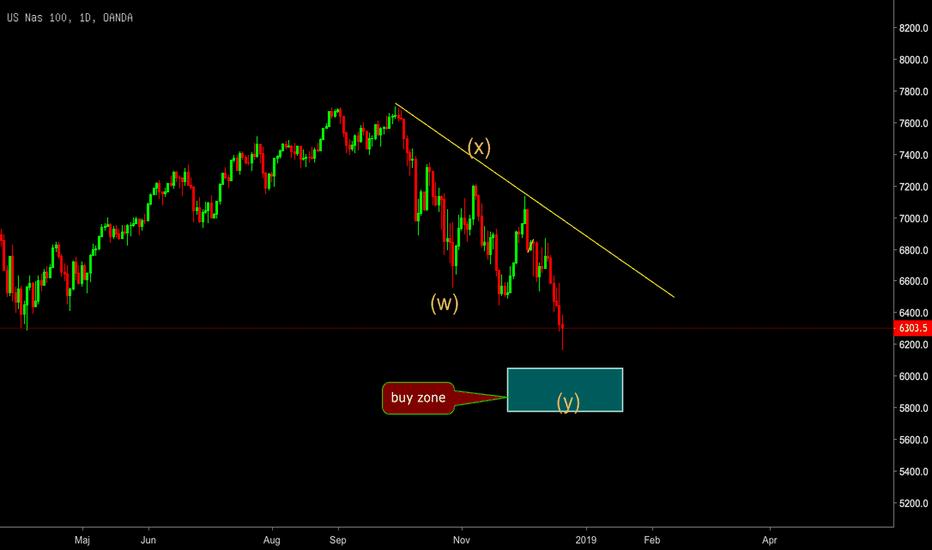 NAS100USD: NASDAQ
