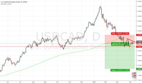 USDCAD: Short Scheme USDCAD