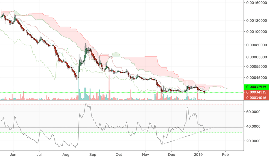 LSKBTC: Lisk at the starting line of a run. Look at the divergence!