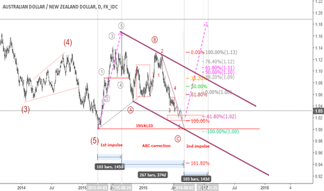 AUDNZD: AUDNZD: Massive UP Move is comming