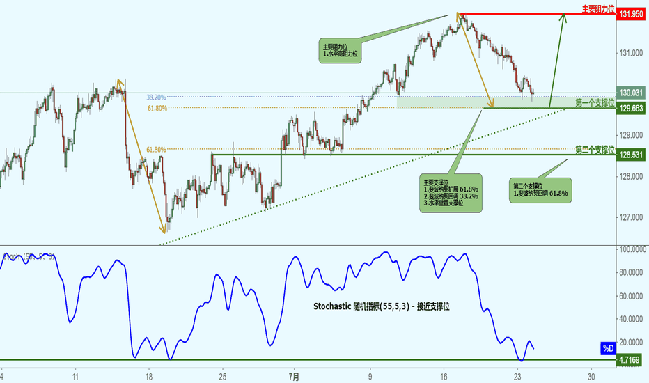 EURJPY: EURJPY 欧元兑日元-接近支撑位,反弹上涨!
