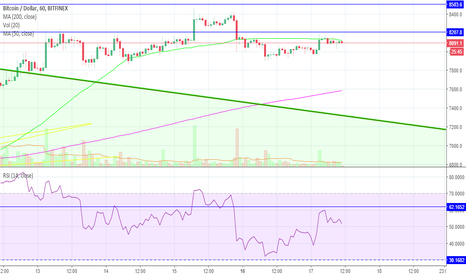 BTCUSD: Bitcoin (BTC) Tax Day Hype Just Another Bull Trap?