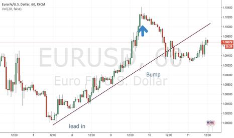 EURUSD: run and bump reversal