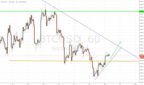 BTCUSD: BTCUSD, Bitcoin / Dollar, MUA