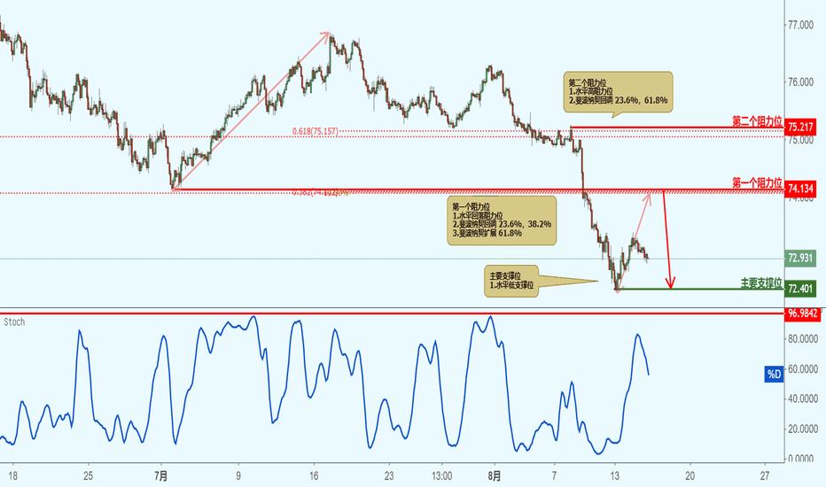 NZDJPY: NZDJPY 纽元兑日元 - 接近阻力位,下跌!