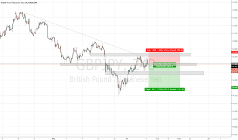 GBPJPY: GBPJPY Trend-Following Short!