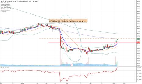 ANW: ANW - Upward Breakout momentum Long from $3.48