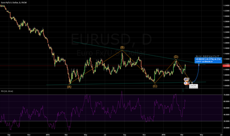 EURUSD: EUR/USD ABCDE WAVE PATTERN