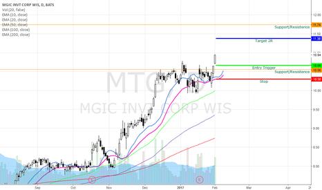 MTG: MTG Bullish Swing