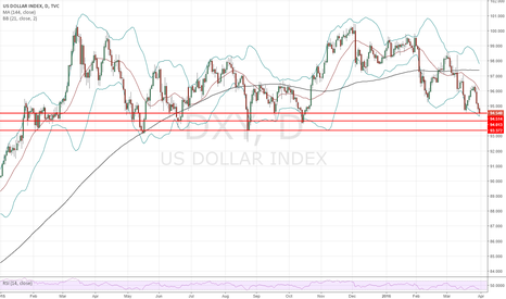 DXY: USD Index - a few good lines... Support?