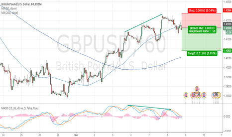 GBPUSD: Divergence for GBPUSD H1